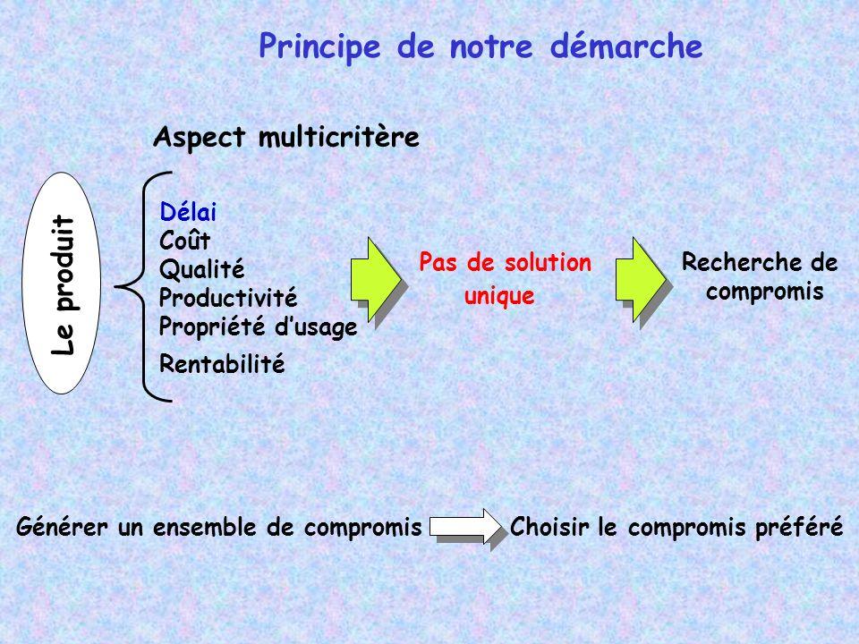Principe de notre démarche Le produit Délai Coût Qualité Productivité Propriété dusage Rentabilité Pas de solution unique Recherche de compromis Aspec