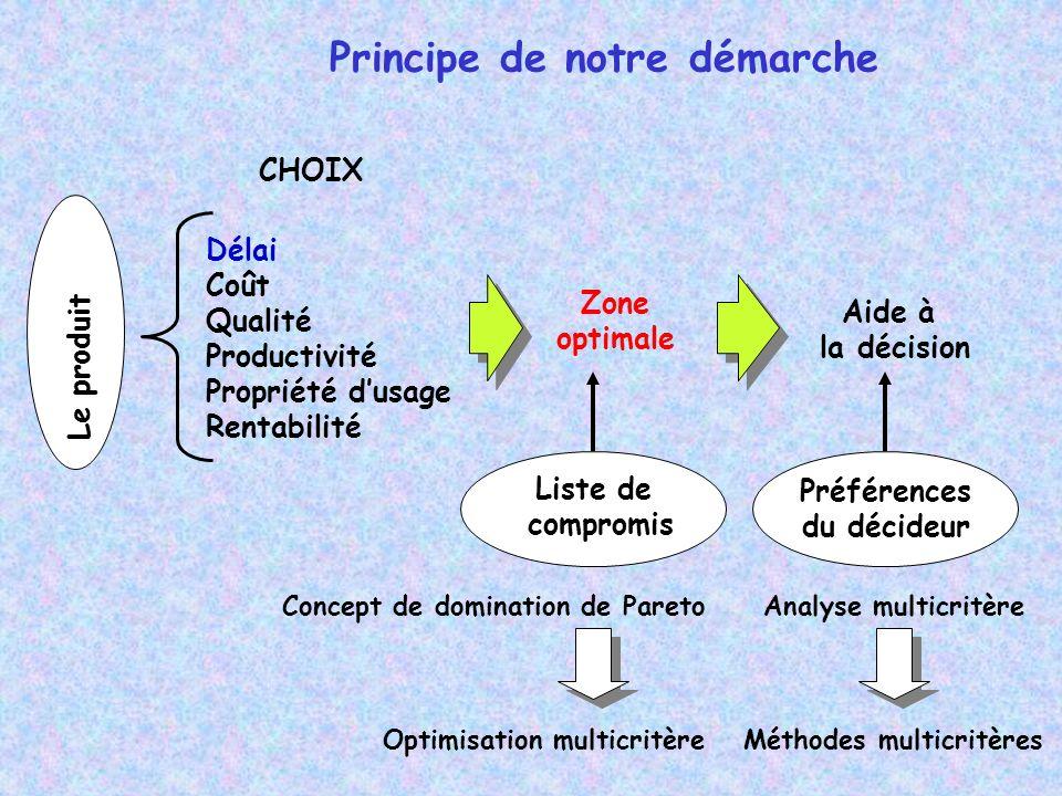 Principe de notre démarche Le produit Délai Coût Qualité Productivité Propriété dusage Rentabilité Zone optimale Optimisation multicritère Analyse mul