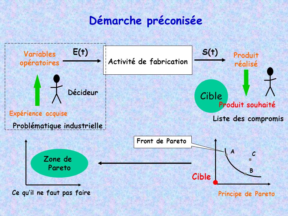 Démarche préconisée S(t)E(t) Activité de fabrication Produit réalisé Décideur Expérience acquise Variables opératoires Problématique industrielle Cibl
