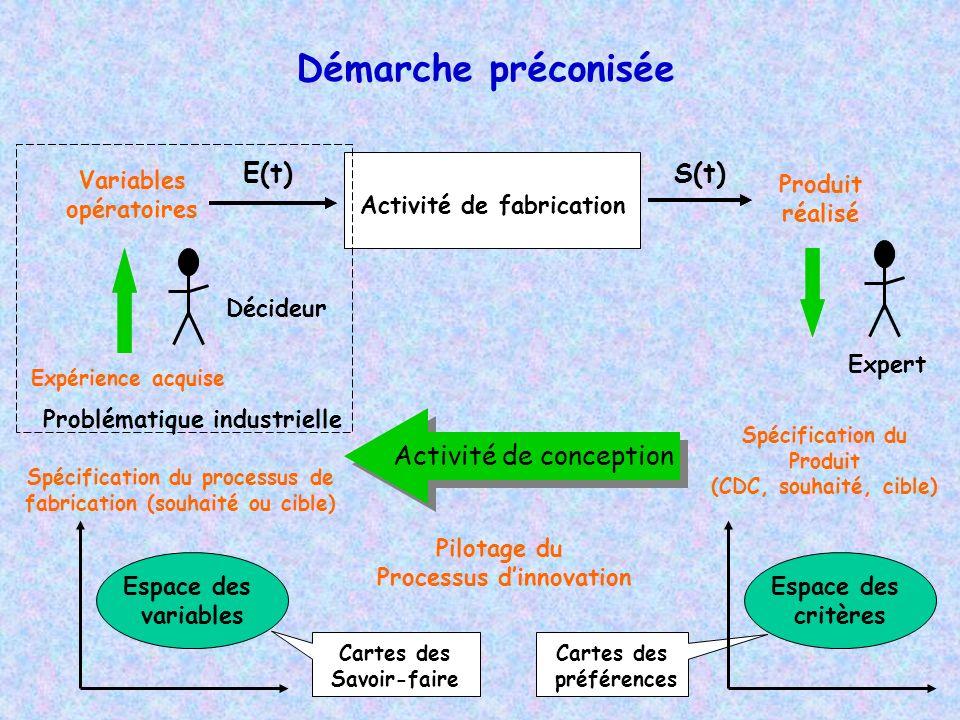 Démarche préconisée S(t)E(t) Activité de fabrication Produit réalisé Décideur Expérience acquise Variables opératoires Problématique industrielle Cart