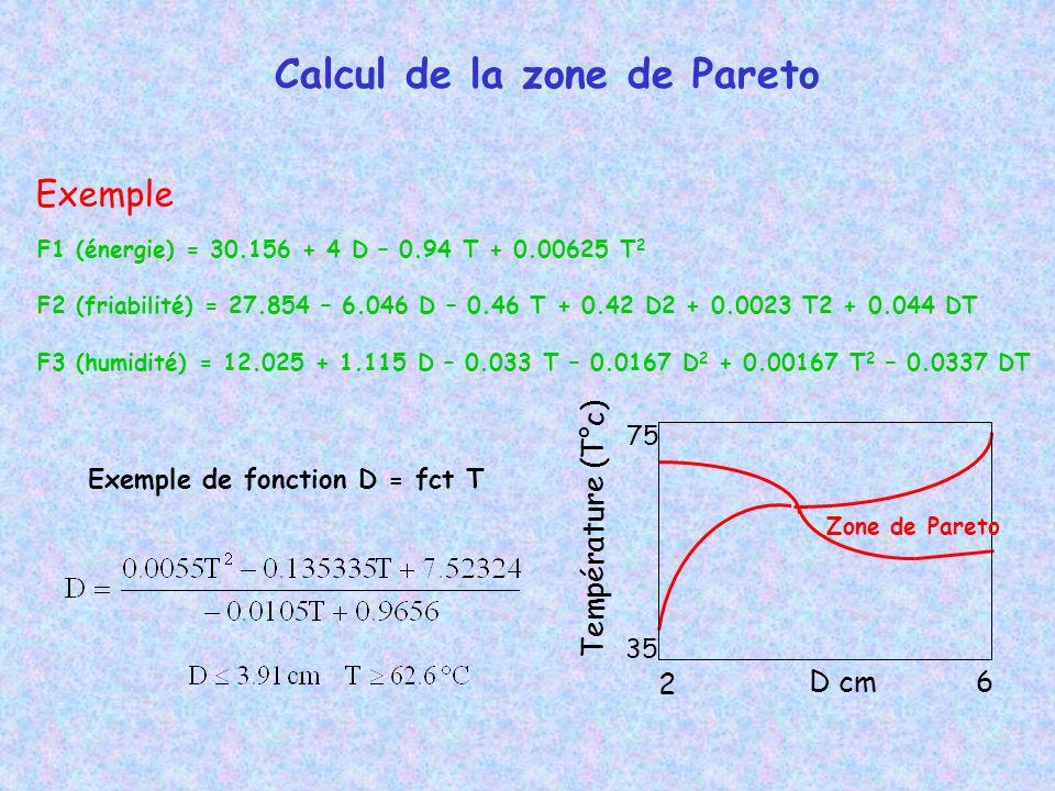 F1 (énergie) = 30.156 + 4 D – 0.94 T + 0.00625 T 2 F2 (friabilité) = 27.854 – 6.046 D – 0.46 T + 0.42 D2 + 0.0023 T2 + 0.044 DT F3 (humidité) = 12.025 + 1.115 D – 0.033 T – 0.0167 D 2 + 0.00167 T 2 – 0.0337 DT Exemple de fonction D = fct T D cm Température (T°c) 2 6 35 75 Zone de Pareto Exemple Calcul de la zone de Pareto