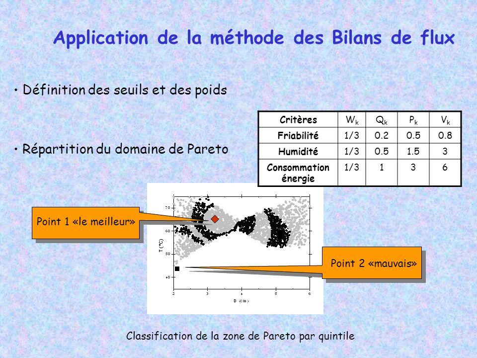 Définition des seuils et des poids Répartition du domaine de Pareto Classification de la zone de Pareto par quintile CritèresWkWk QkQk PkPk VkVk Friabilité1/30.20.50.8 Humidité1/30.51.53 Consommation énergie 1/3136 Point 1 «le meilleur» Point 2 «mauvais» Application de la méthode des Bilans de flux