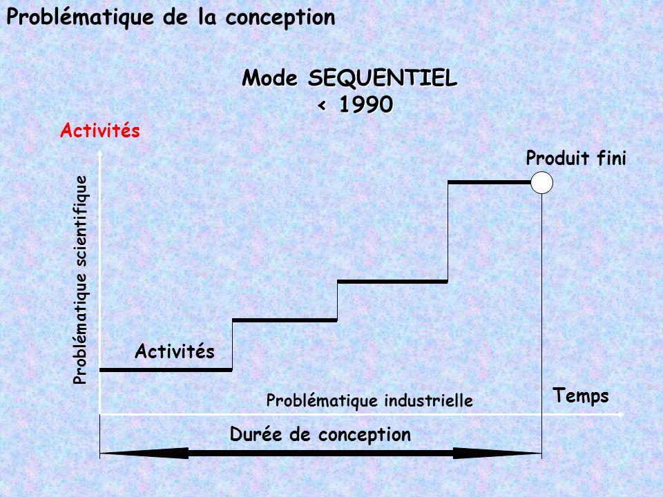 Problématique de la conception Activités Durée de conception Activités Produit fini Temps Mode SEQUENTIEL < 1990 Problématique industrielle Problémati