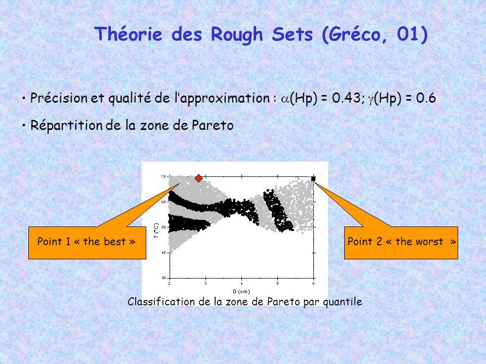 Précision et qualité de lapproximation : (Hp) = 0.43; (Hp) = 0.6 Répartition de la zone de Pareto Classification de la zone de Pareto par quantile Point 1 « the best »Point 2 « the worst » Théorie des Rough Sets (Gréco, 01)