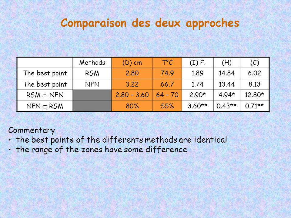 Commentary the best points of the differents methods are identical the range of the zones have some difference Methods(D) cmT°C(I) F.(H)(C) The best p