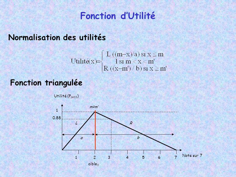 Normalisation des utilités Fonction triangulée Note sur 7 1234567 1 0.88 Utilité (P 1433 ) cible 3 a b LR m=m Fonction dUtilité
