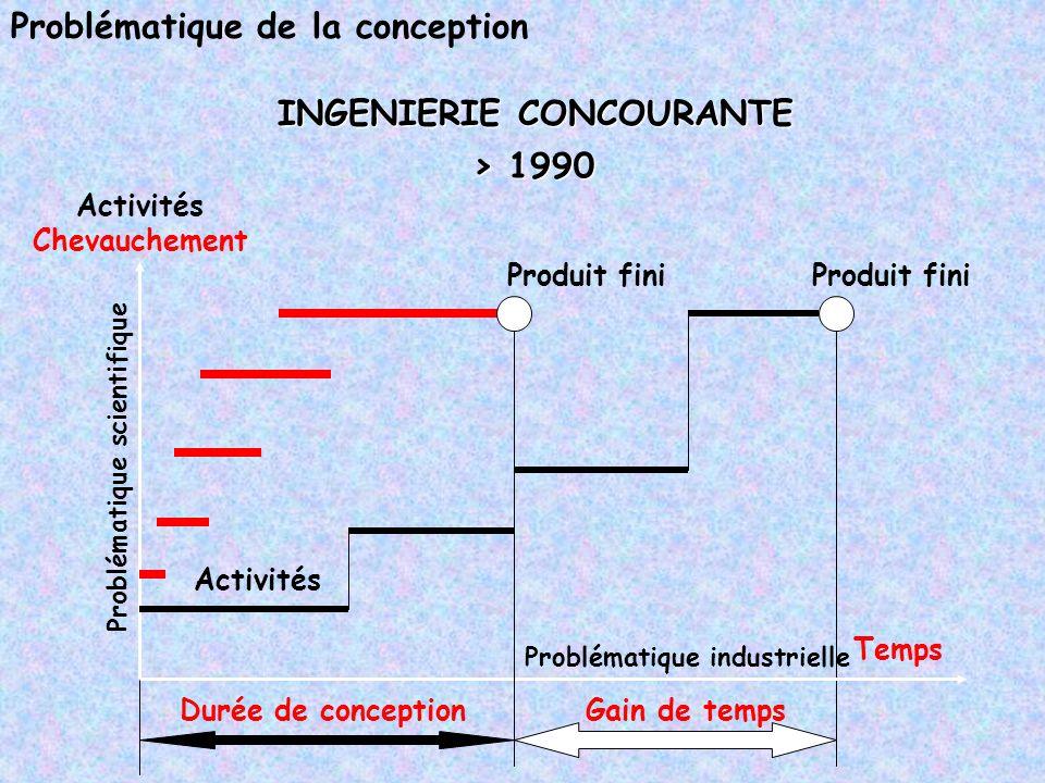 Problématique de la conception Activités Produit fini Temps INGENIERIE CONCOURANTE > 1990 Problématique industrielle Problématique scientifique Activi
