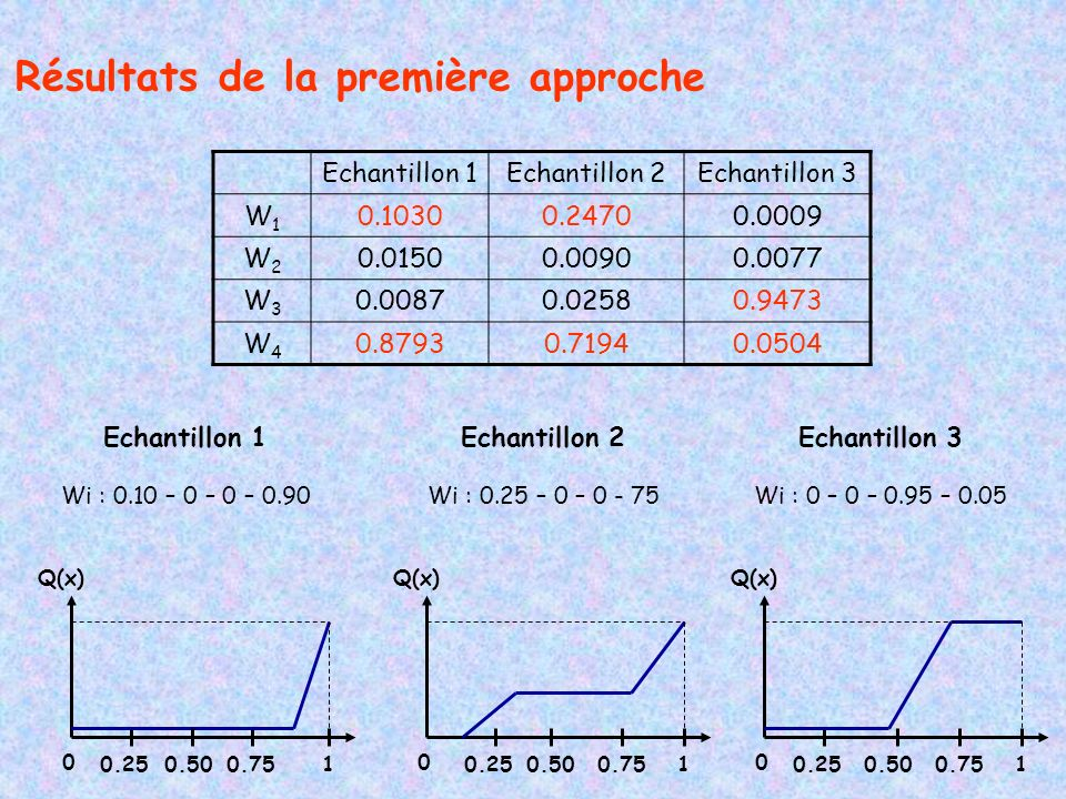 Résultats de la première approche Echantillon 1 Wi : 0.10 – 0 – 0 – 0.90 Echantillon 2 Wi : 0.25 – 0 – 0 - 75 Echantillon 3 Wi : 0 – 0 – 0.95 – 0.05 Echantillon 1Echantillon 2Echantillon 3 W1W1 0.10300.24700.0009 W2W2 0.01500.00900.0077 W3W3 0.00870.02580.9473 W4W4 0.87930.71940.0504 Q(x) 0 10.250.50 Q(x) 0 10.250.75 Q(x) 0 10.250.750.50