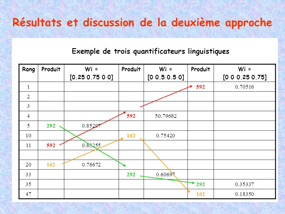 Résultats et discussion de la deuxième approche RangProduitWi = [0.25 0.75 0 0] ProduitWi = [0 0.5 0.5 0] ProduitWi = [0 0 0.25 0.75] 15920.70516 2 3