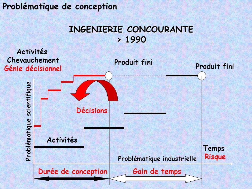 Problématique de conception Activités Produit fini Temps Risque INGENIERIE CONCOURANTE > 1990 Problématique industrielle Problématique scientifique Du
