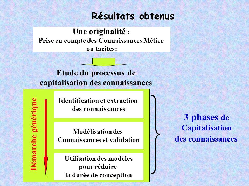 Démarche générique Etude du processus de capitalisation des connaissances Identification et extraction des connaissances Modélisation des Connaissance