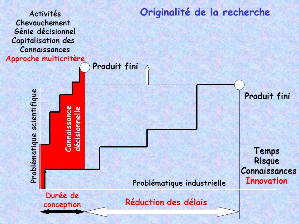 Originalité de la recherche Durée de conception Produit fini Temps Risque Connaissances Innovation Réduction des délais Produit fini Activités Chevauc