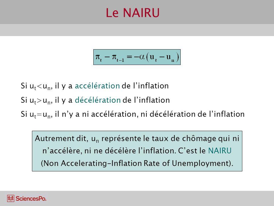 Le NAIRU Autrement dit, u n représente le taux de chômage qui ni naccélère, ni ne décélère linflation. Cest le NAIRU (Non Accelerating-Inflation Rate