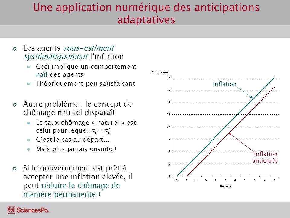 Une application numérique des anticipations adaptatives Inflation anticipée Inflation Les agents sous-estiment systématiquement linflation Ceci impliq