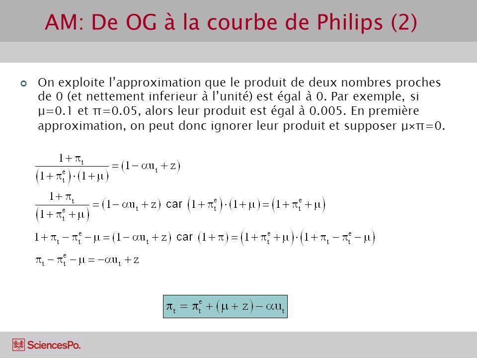 AM: De OG à la courbe de Philips (2) On exploite lapproximation que le produit de deux nombres proches de 0 (et nettement inferieur à lunité) est égal