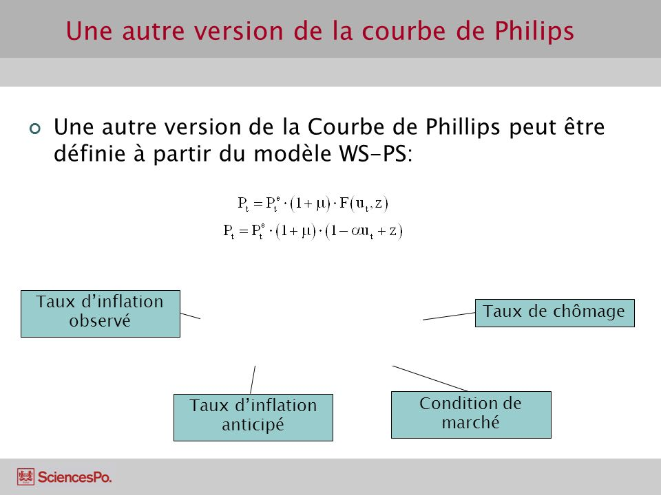 Une autre version de la courbe de Philips Une autre version de la Courbe de Phillips peut être définie à partir du modèle WS-PS: Taux dinflation obser
