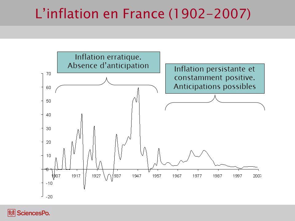 Linflation en France (1902-2007) Inflation persistante et constamment positive. Anticipations possibles Inflation erratique. Absence danticipation