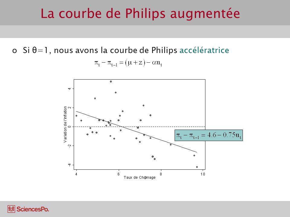 La courbe de Philips augmentée oSi θ=1, nous avons la courbe de Philips accélératrice