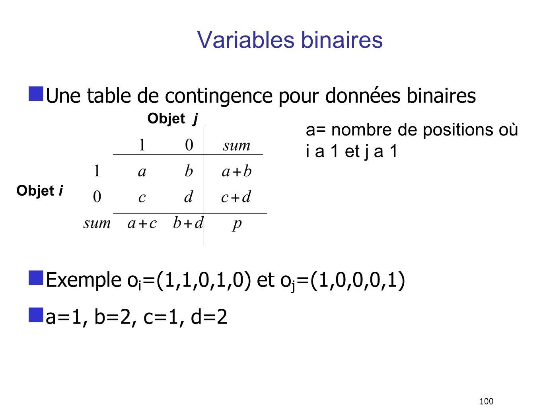 100 Variables binaires Une table de contingence pour données binaires Exemple o i =(1,1,0,1,0) et o j =(1,0,0,0,1) a=1, b=2, c=1, d=2 Objet i Objet j a= nombre de positions où i a 1 et j a 1