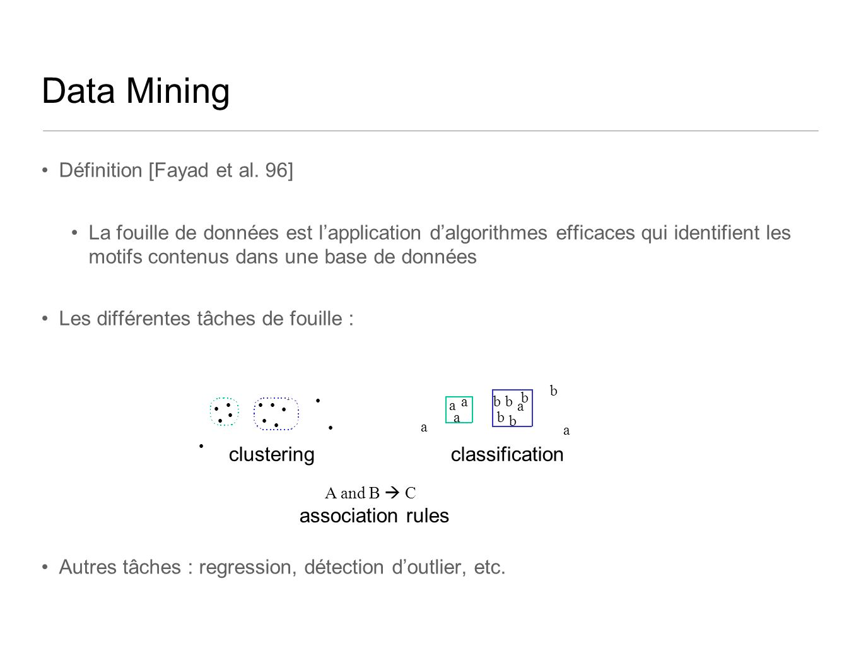 Data Mining Définition [Fayad et al. 96] La fouille de données est lapplication dalgorithmes efficaces qui identifient les motifs contenus dans une ba