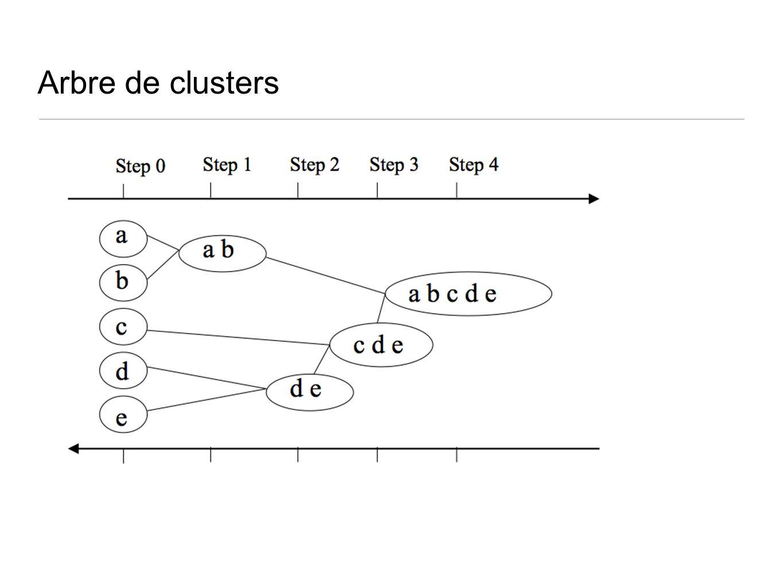 Arbre de clusters