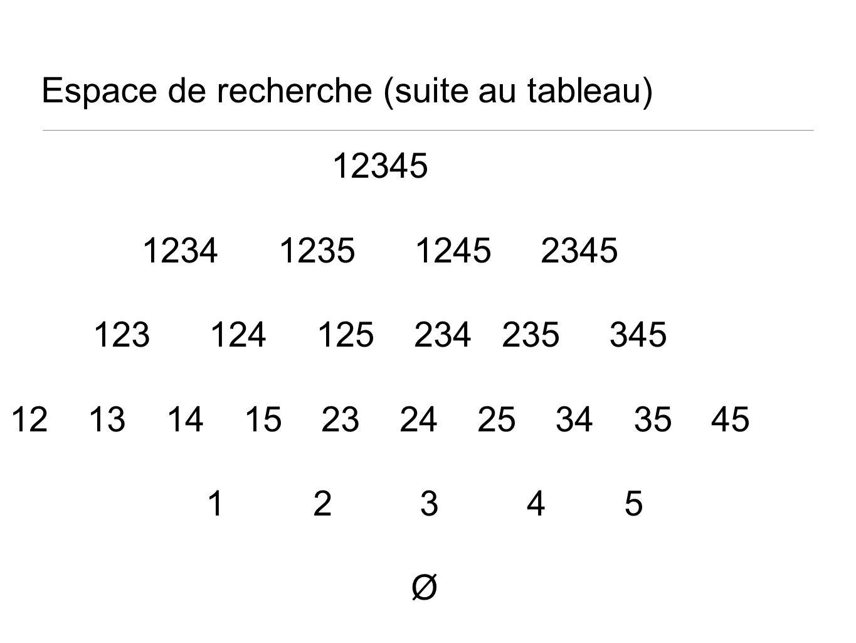 Espace de recherche (suite au tableau) 12345 1234 1235 1245 2345 123 124 125 234 235 345 12 13 14 15 23 24 25 34 35 45 1 2 3 4 5 Ø