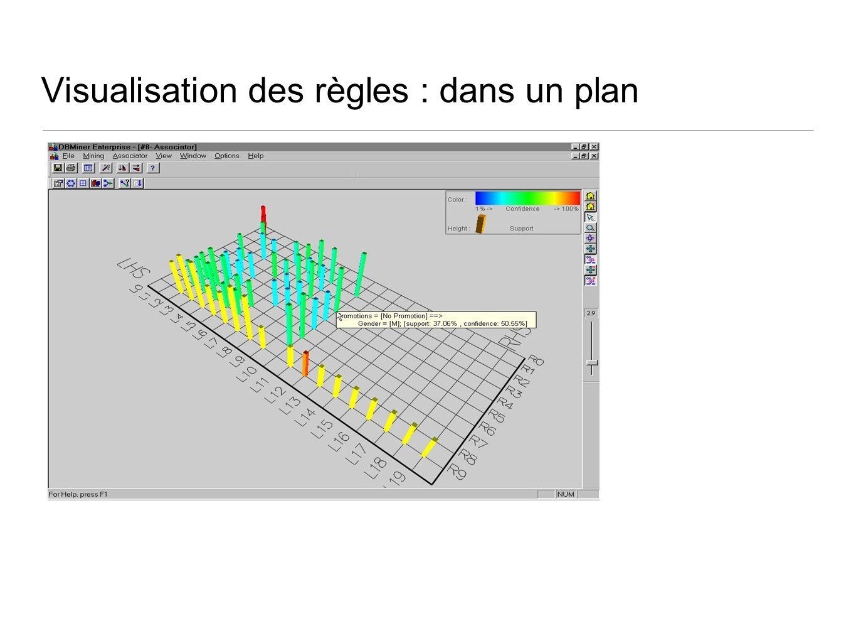 Visualisation des règles : dans un plan