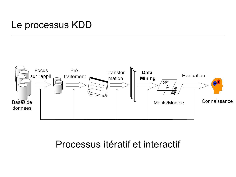Le processus KDD Bases de données Focus sur lappli. Pré- traitement Transfor mation Data Mining Motifs/Modèle Evaluation Connaissance Processus itérat