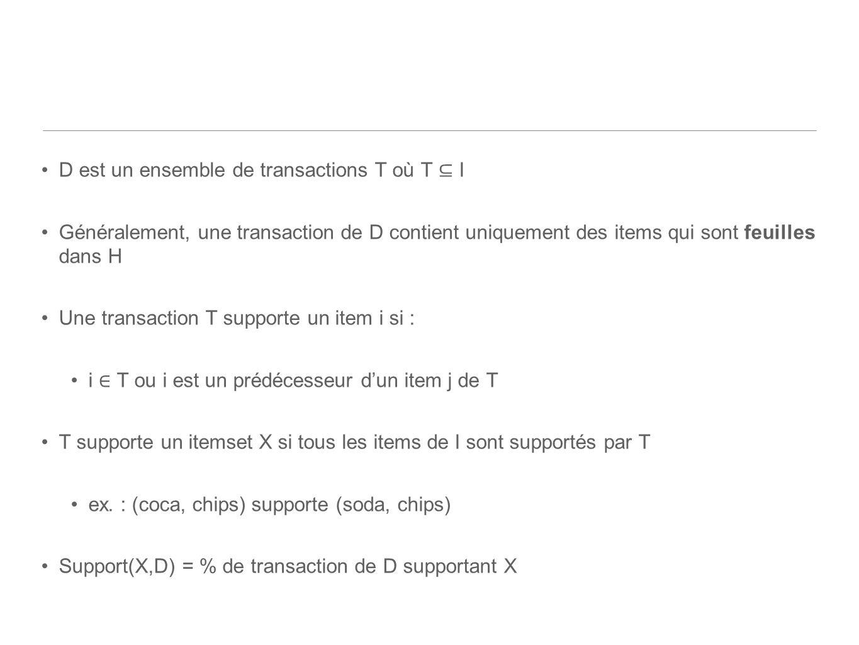 D est un ensemble de transactions T où T I Généralement, une transaction de D contient uniquement des items qui sont feuilles dans H Une transaction T supporte un item i si : i T ou i est un prédécesseur dun item j de T T supporte un itemset X si tous les items de I sont supportés par T ex.