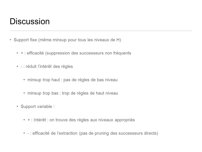 Discussion Support fixe (même minsup pour tous les niveaux de H) + : efficacité (suppression des successeurs non fréquents - : réduit lintérêt des règles minsup trop haut : pas de règles de bas niveau minsup trop bas : trop de règles de haut niveau Support variable : + : Intérêt : on trouve des règles aux niveaux appropriés - : efficacité de lextraction (pas de pruning des successeurs directs)