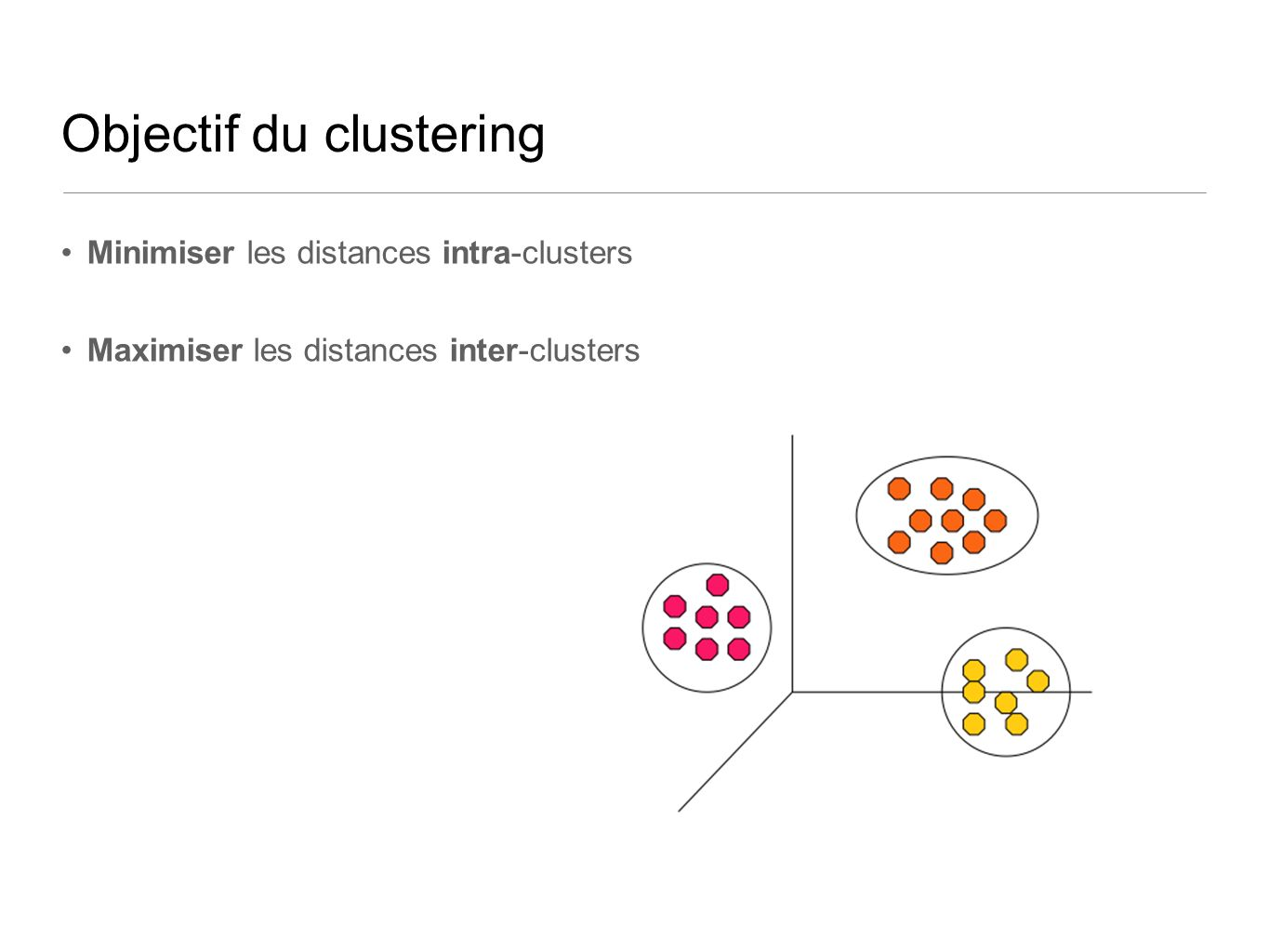 Objectif du clustering Minimiser les distances intra-clusters Maximiser les distances inter-clusters