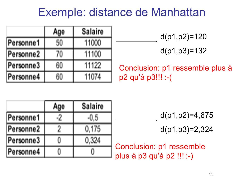 99 Exemple: distance de Manhattan d(p1,p2)=120 d(p1,p3)=132 d(p1,p2)=4,675 d(p1,p3)=2,324 Conclusion: p1 ressemble plus à p2 quà p3!!! :-( Conclusion: