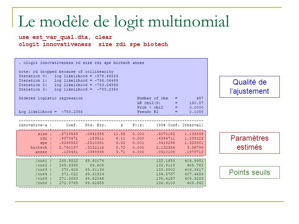 Le modèle de logit multinomial use est_var_qual.dta, clear ologit innovativeness size rdi spe biotech Qualité de lajustement Paramètres estimés Points