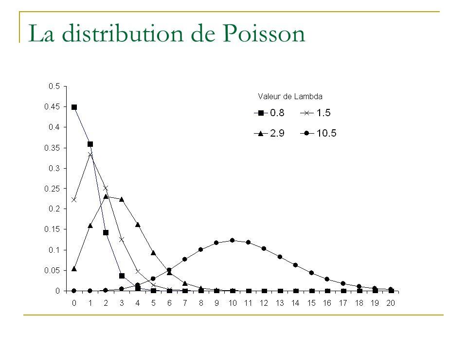 La distribution de Poisson