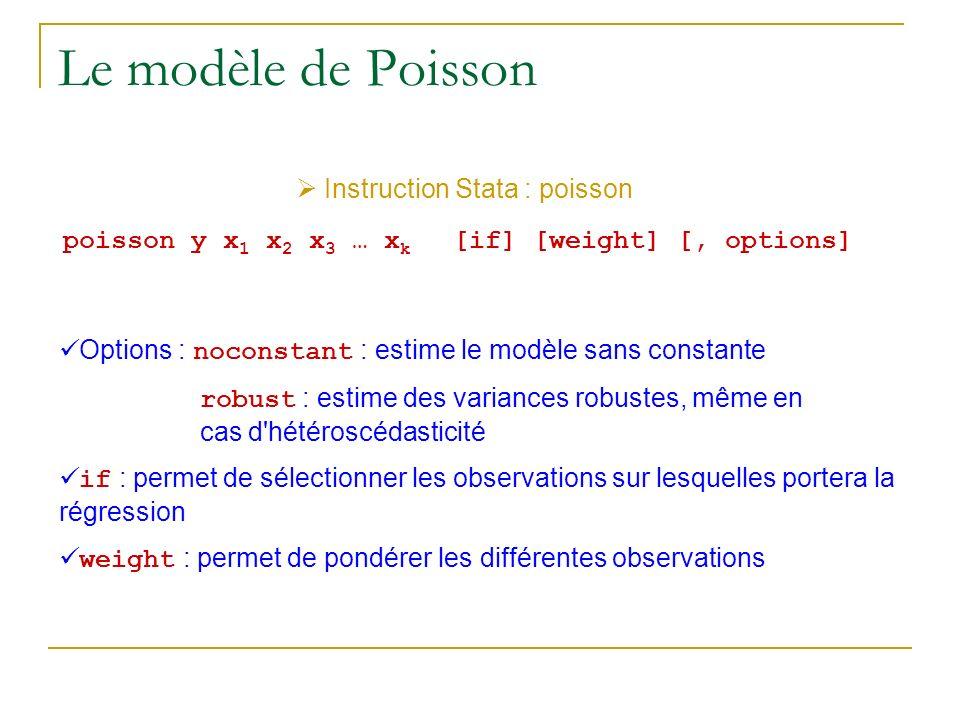 Le modèle de Poisson Instruction Stata : poisson poisson y x 1 x 2 x 3 … x k [if] [weight] [, options] Options : noconstant : estime le modèle sans co