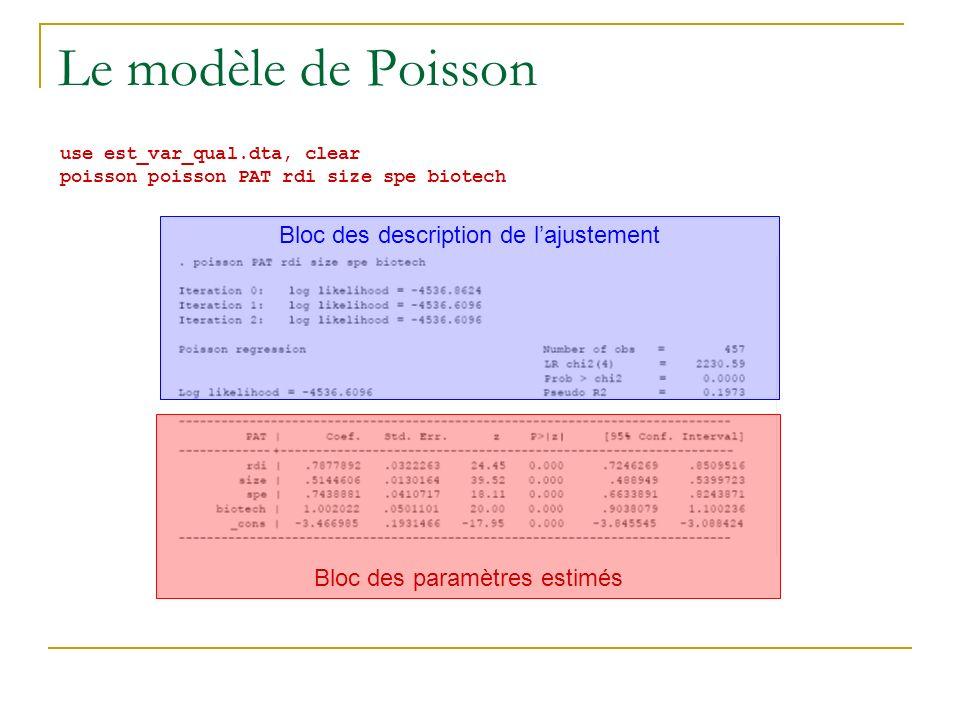 Le modèle de Poisson use est_var_qual.dta, clear poisson poisson PAT rdi size spe biotech Bloc des paramètres estimés Bloc des description de lajustem
