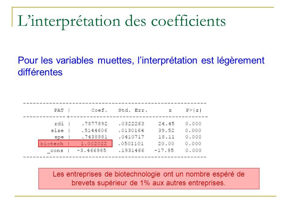 Linterprétation des coefficients Pour les variables muettes, linterprétation est légèrement différentes Les entreprises de biotechnologie ont un nombr