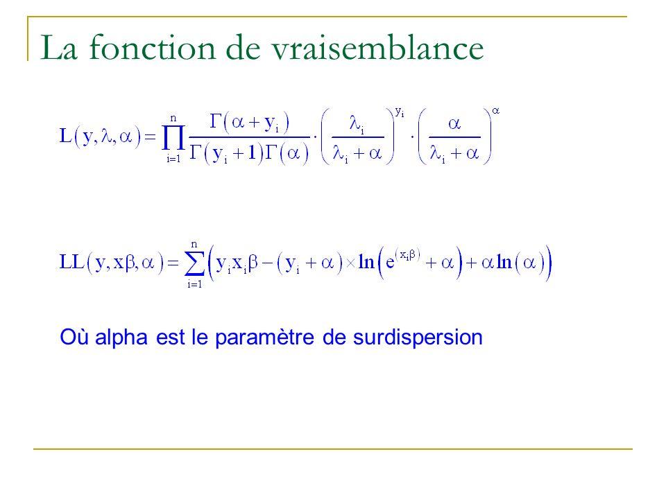 La fonction de vraisemblance Où alpha est le paramètre de surdispersion