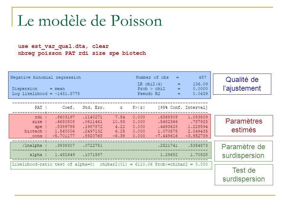 Le modèle de Poisson use est_var_qual.dta, clear nbreg poisson PAT rdi size spe biotech Qualité de lajustement Paramètres estimés Paramètre de surdisp