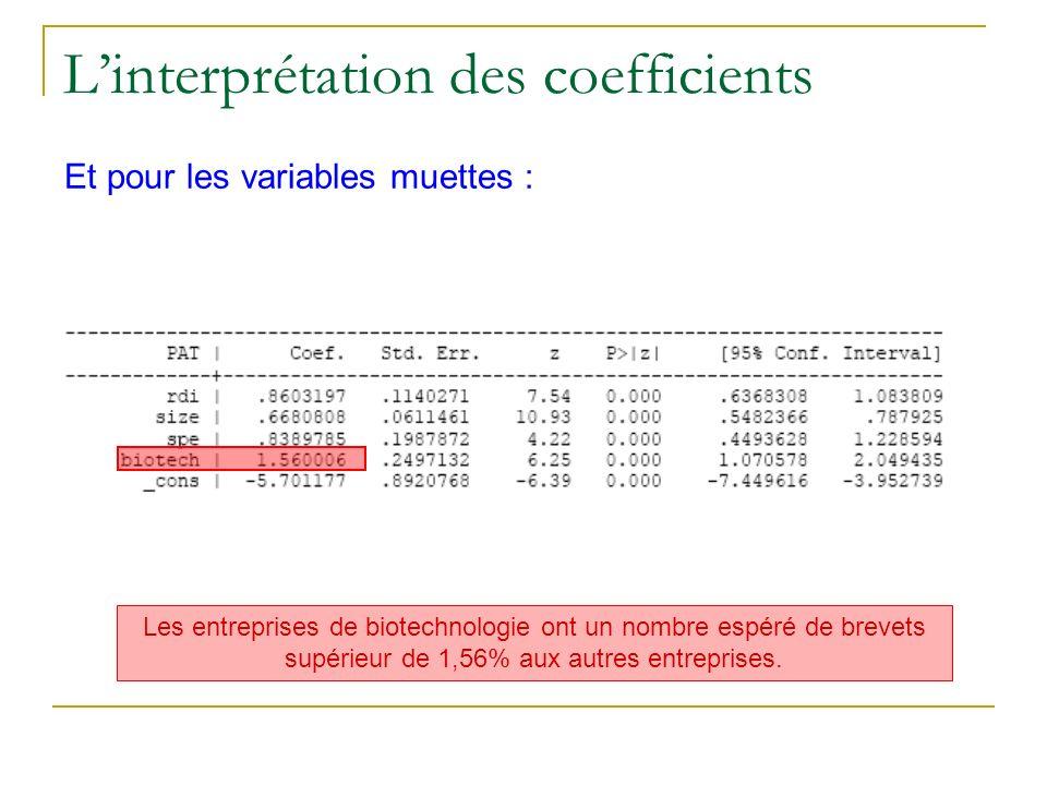 Linterprétation des coefficients Et pour les variables muettes : Les entreprises de biotechnologie ont un nombre espéré de brevets supérieur de 1,56%