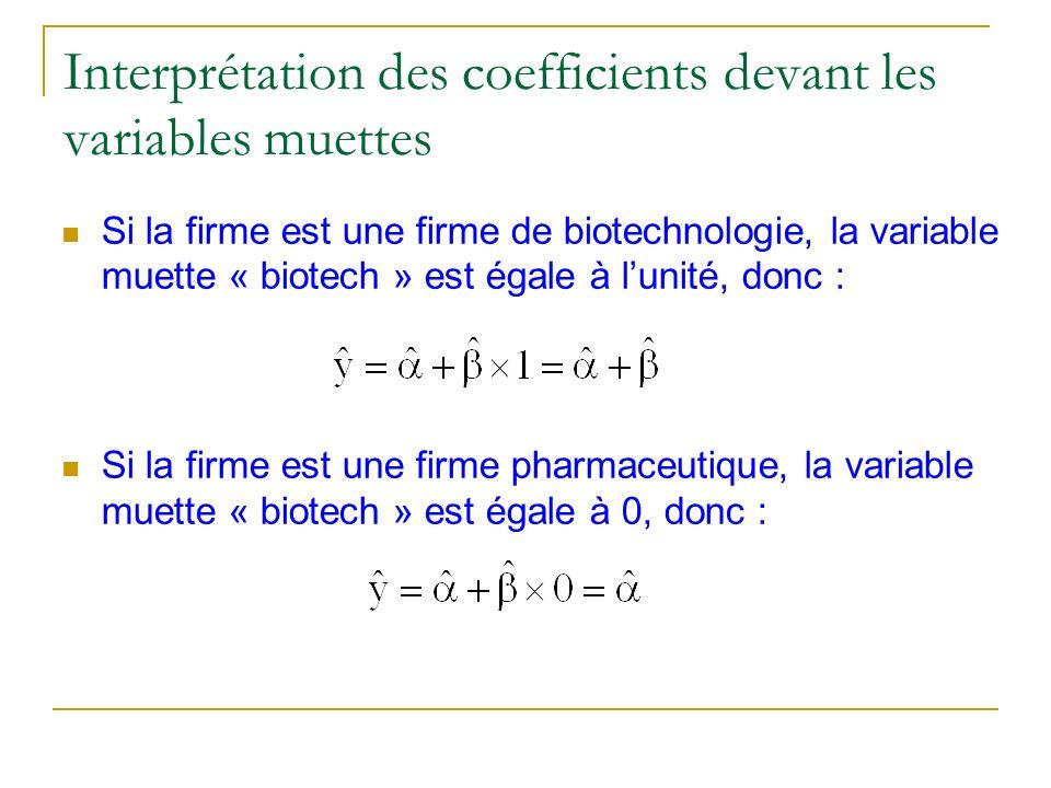 Interprétation des coefficients devant les variables muettes Si la firme est une firme de biotechnologie, la variable muette « biotech » est égale à l