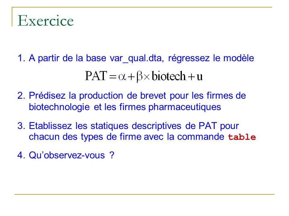 Exercice 1.A partir de la base var_qual.dta, régressez le modèle 2.Prédisez la production de brevet pour les firmes de biotechnologie et les firmes ph
