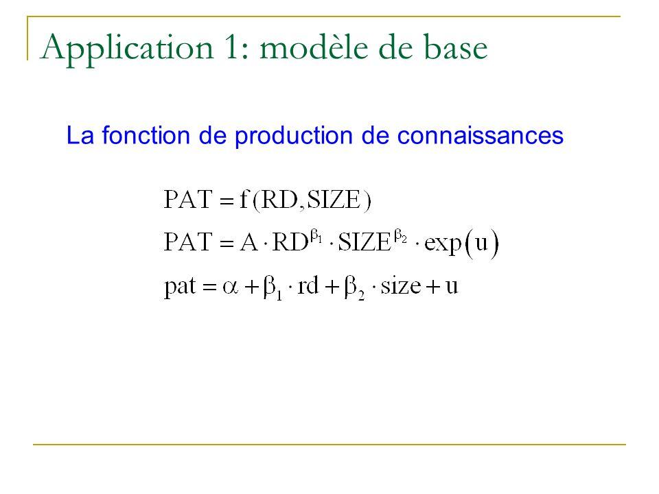 La fonction de production de connaissances Application 1: modèle de base