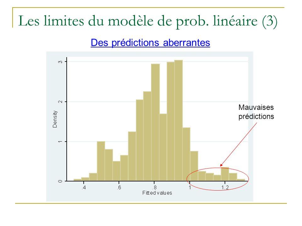 Les limites du modèle de prob. linéaire (3) Des prédictions aberrantes Mauvaises prédictions