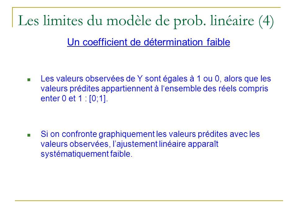 Les limites du modèle de prob. linéaire (4) Un coefficient de détermination faible Les valeurs observées de Y sont égales à 1 ou 0, alors que les vale