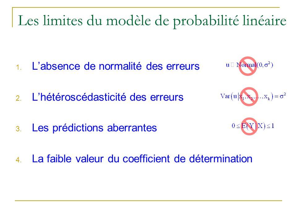 Les limites du modèle de probabilité linéaire 1. Labsence de normalité des erreurs 2. Lhétéroscédasticité des erreurs 3. Les prédictions aberrantes 4.