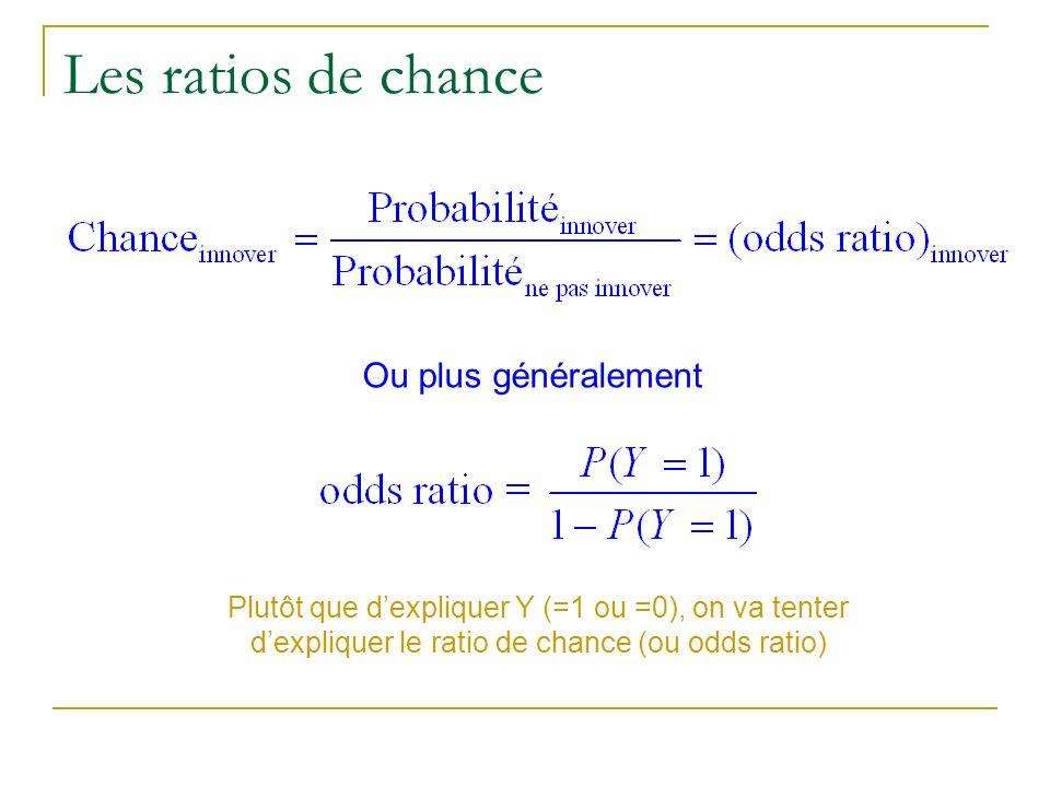 Les ratios de chance Ou plus généralement Plutôt que dexpliquer Y (=1 ou =0), on va tenter dexpliquer le ratio de chance (ou odds ratio)