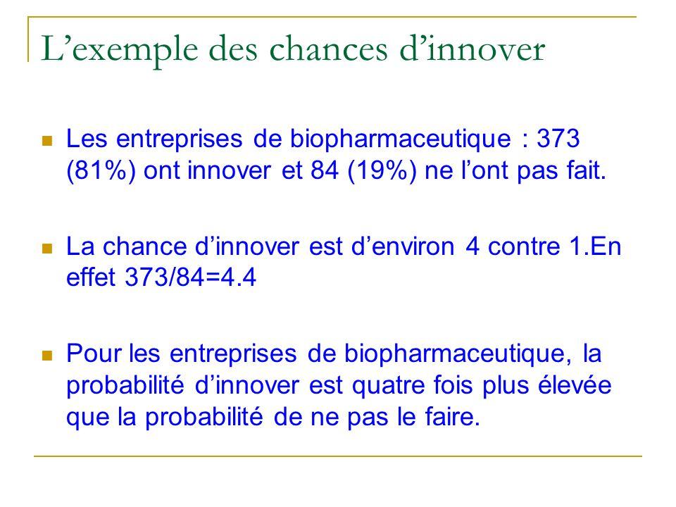 Lexemple des chances dinnover Les entreprises de biopharmaceutique : 373 (81%) ont innover et 84 (19%) ne lont pas fait. La chance dinnover est denvir