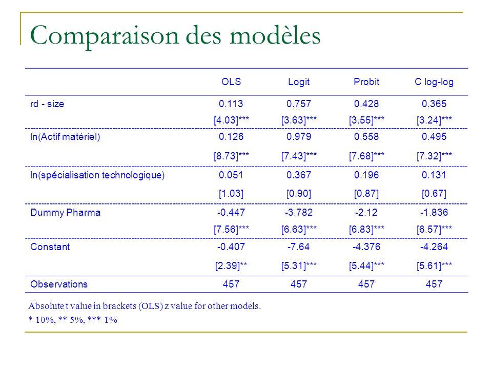 Comparaison des modèles OLSLogitProbitC log-log rd - size0.1130.7570.4280.365 [4.03]***[3.63]***[3.55]***[3.24]*** ln(Actif matériel)0.1260.9790.5580.