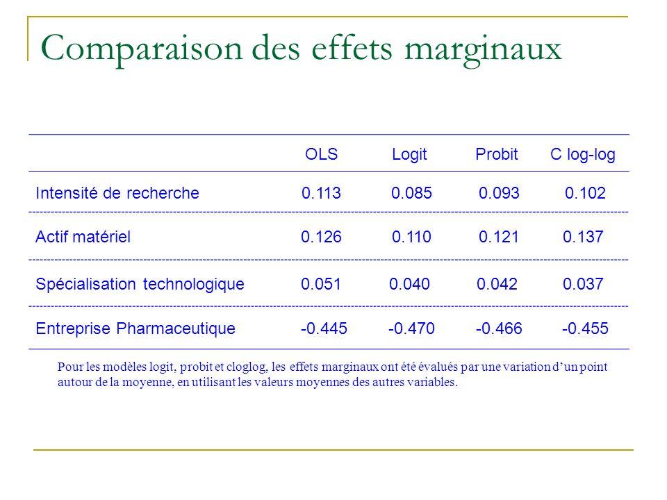 Comparaison des effets marginaux OLSLogitProbitC log-log Intensité de recherche0.113 0.085 0.093 0.102 Actif matériel0.126 0.110 0.1210.137 Spécialisa